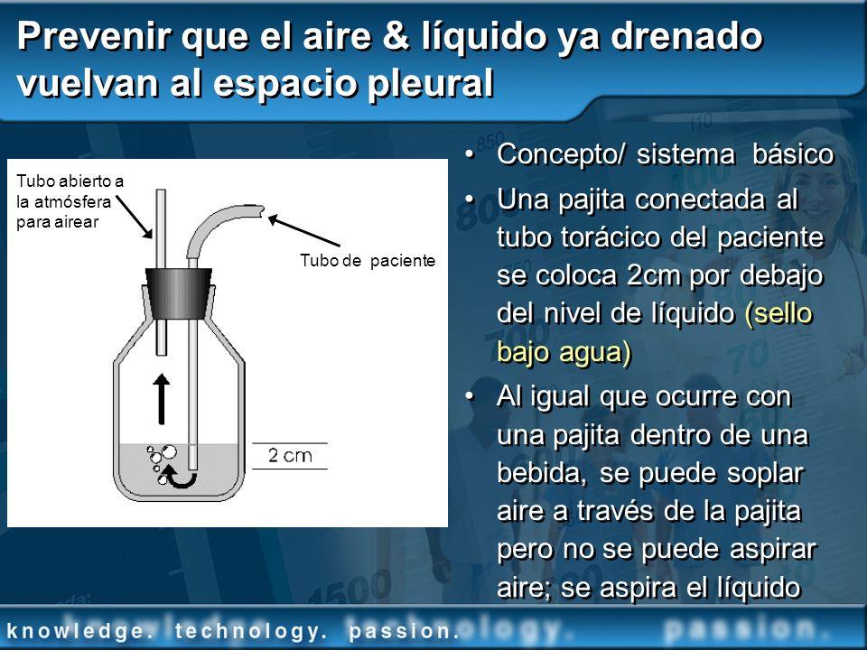 Prevenir que el aire & líquido ya drenado vuelvan al espacio pleural