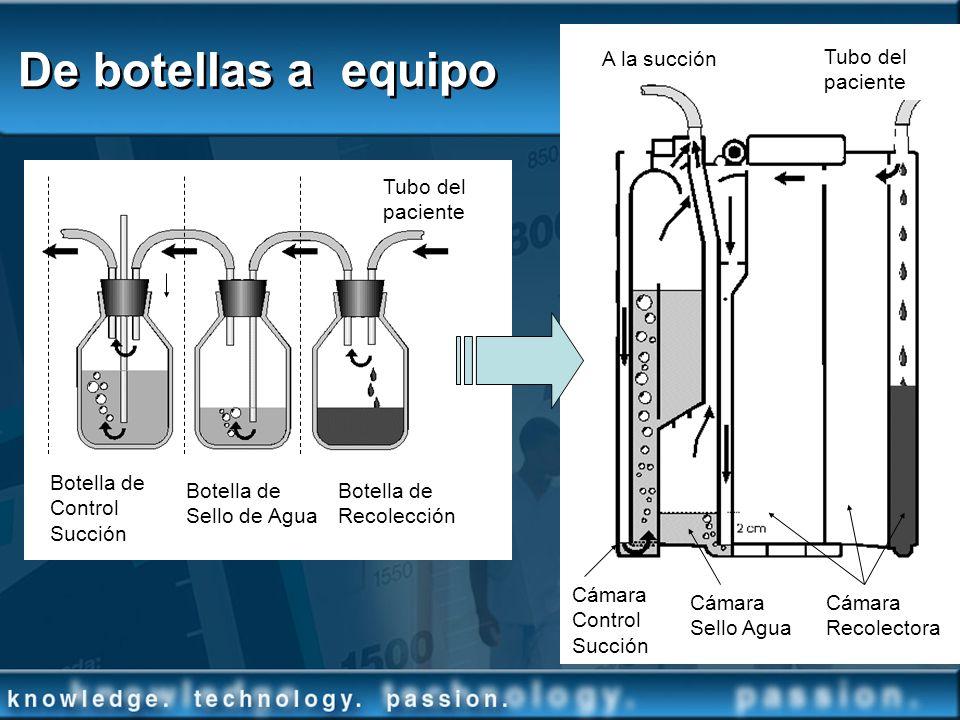 De botellas a equipo A la succión Tubo del paciente Tubo del paciente