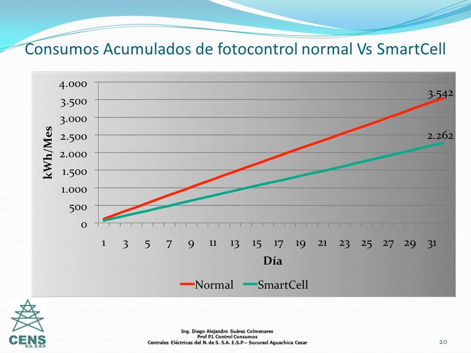 Consumos Acumulados de fotocontrol normal Vs SmartCell