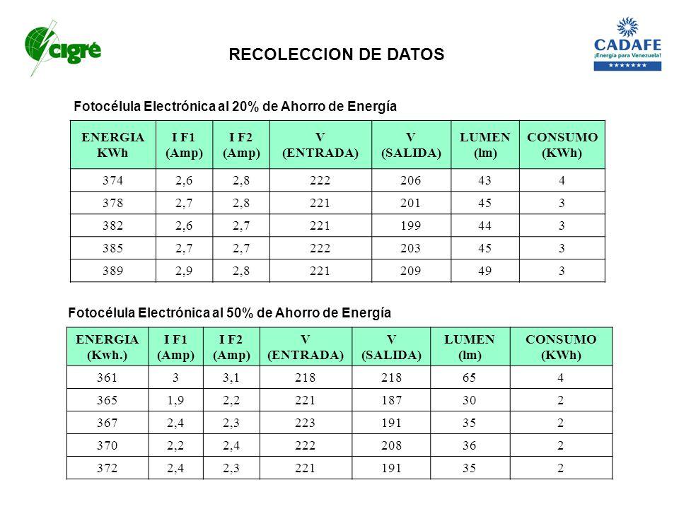 RECOLECCION DE DATOS Fotocélula Electrónica al 20% de Ahorro de Energía. ENERGIA KWh. I F1 (Amp) I F2 (Amp)