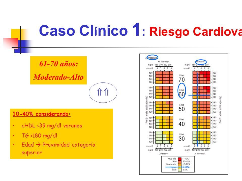 Caso Clínico 1: Riesgo Cardiovascular
