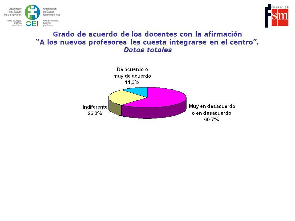 Grado de acuerdo de los docentes con la afirmación A los nuevos profesores les cuesta integrarse en el centro .
