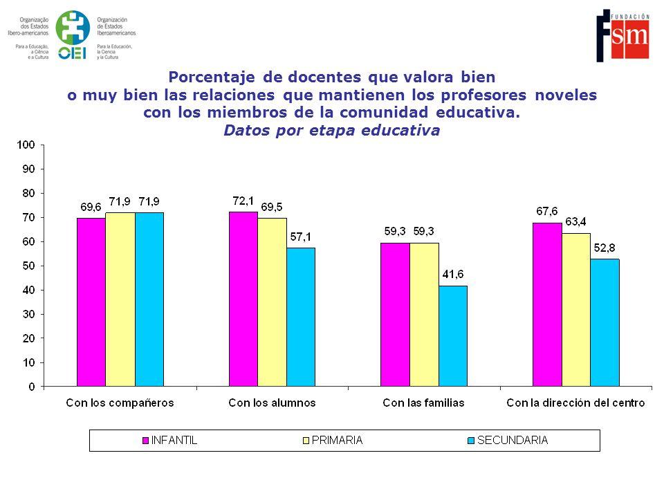 Porcentaje de docentes que valora bien o muy bien las relaciones que mantienen los profesores noveles con los miembros de la comunidad educativa.