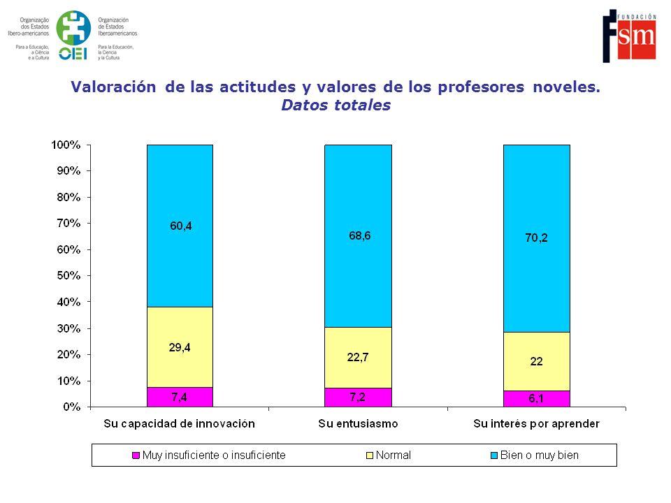 Valoración de las actitudes y valores de los profesores noveles