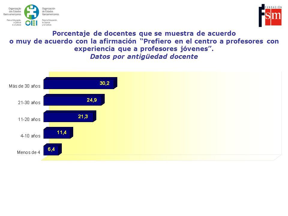 Porcentaje de docentes que se muestra de acuerdo o muy de acuerdo con la afirmación Prefiero en el centro a profesores con experiencia que a profesores jóvenes .