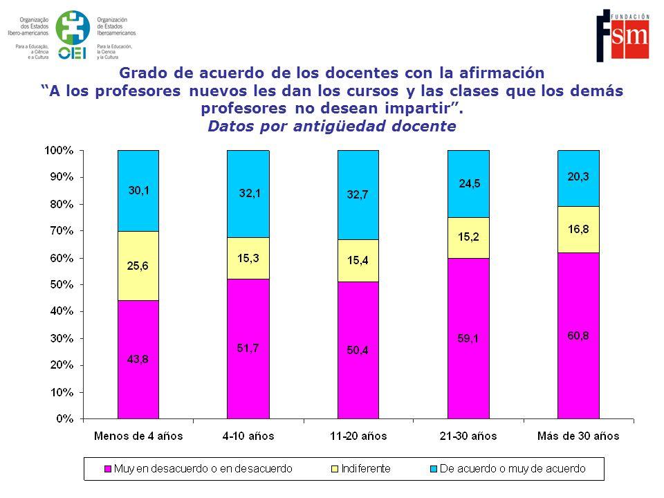 Grado de acuerdo de los docentes con la afirmación A los profesores nuevos les dan los cursos y las clases que los demás profesores no desean impartir .