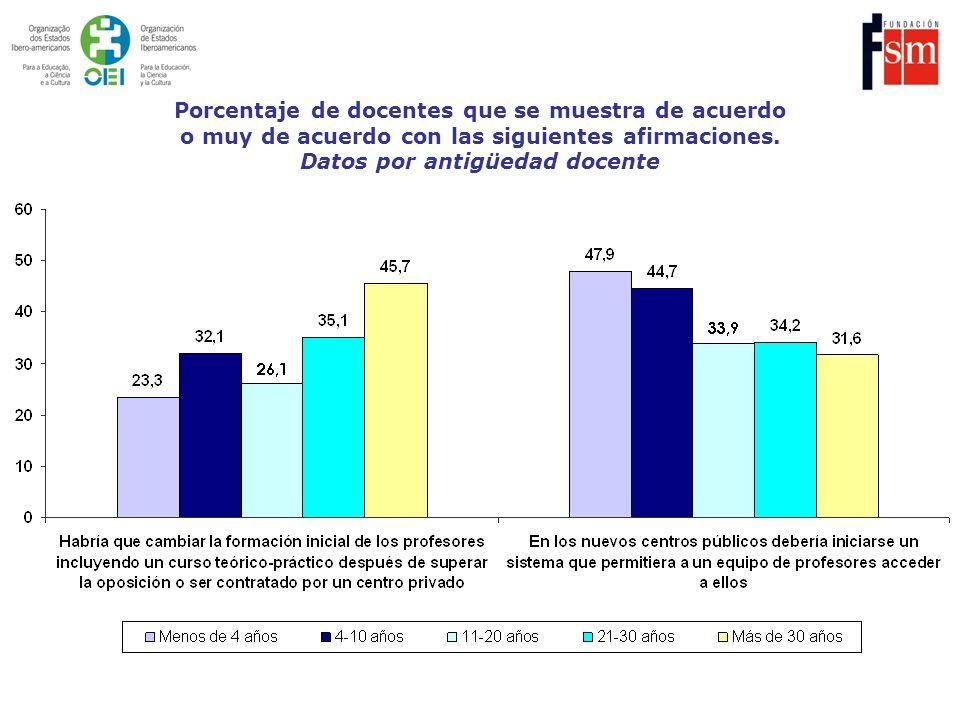 Porcentaje de docentes que se muestra de acuerdo o muy de acuerdo con las siguientes afirmaciones.