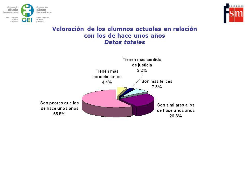 Valoración de los alumnos actuales en relación con los de hace unos años Datos totales