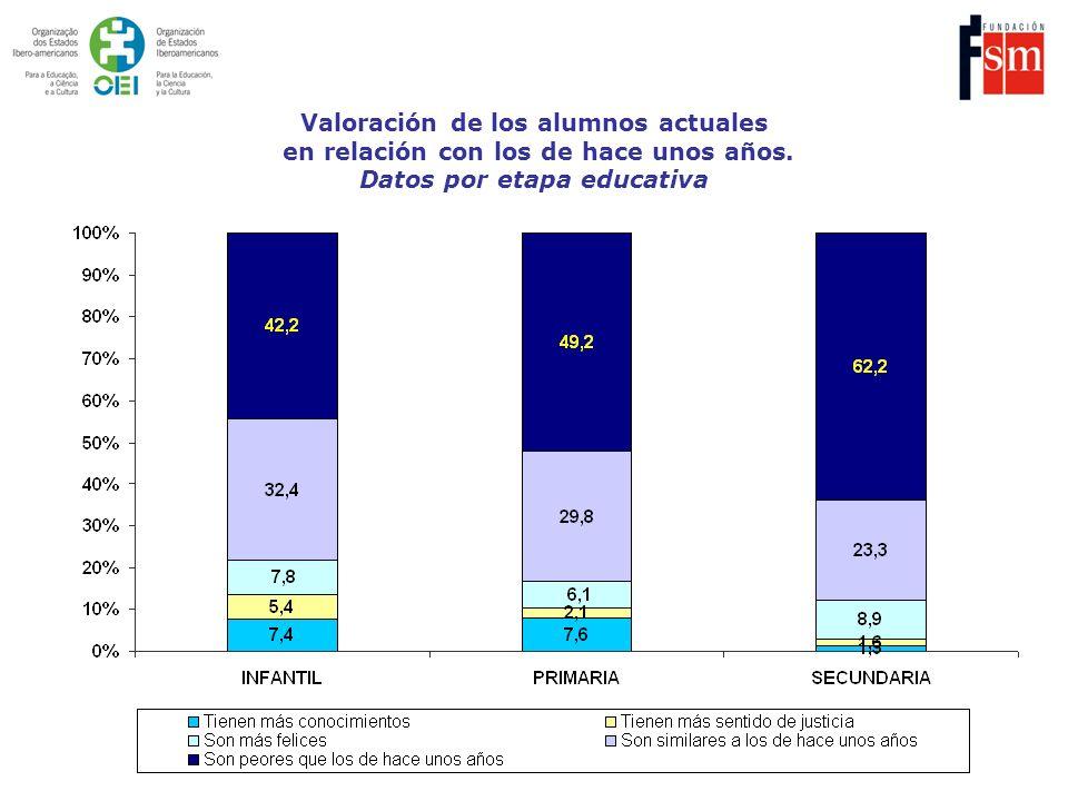 Valoración de los alumnos actuales en relación con los de hace unos años. Datos por etapa educativa