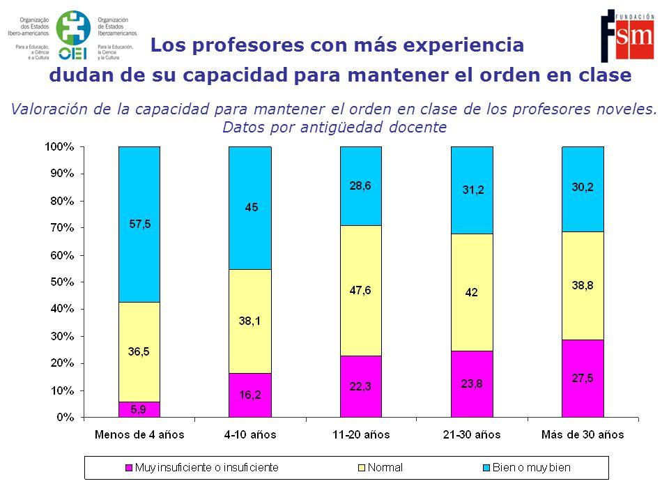 Los profesores con más experiencia