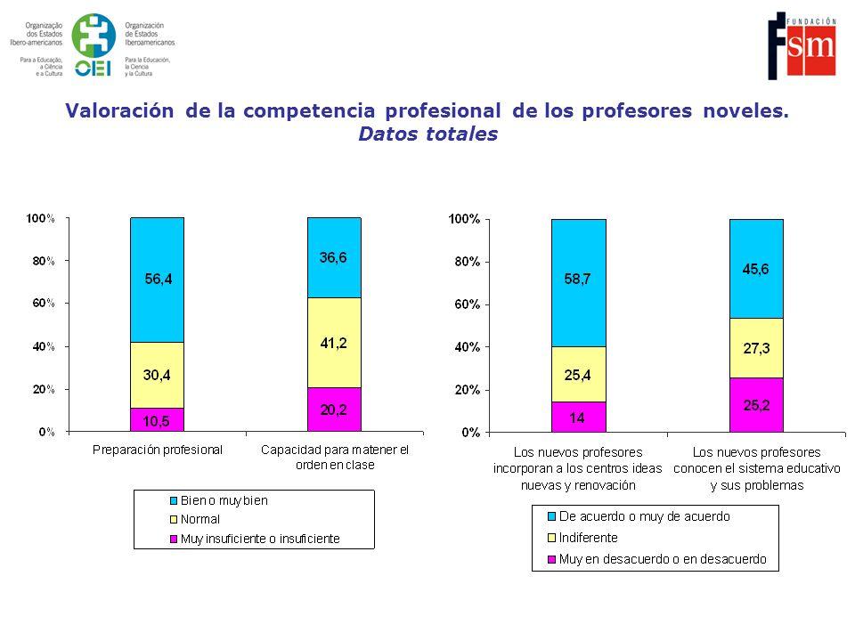 Valoración de la competencia profesional de los profesores noveles