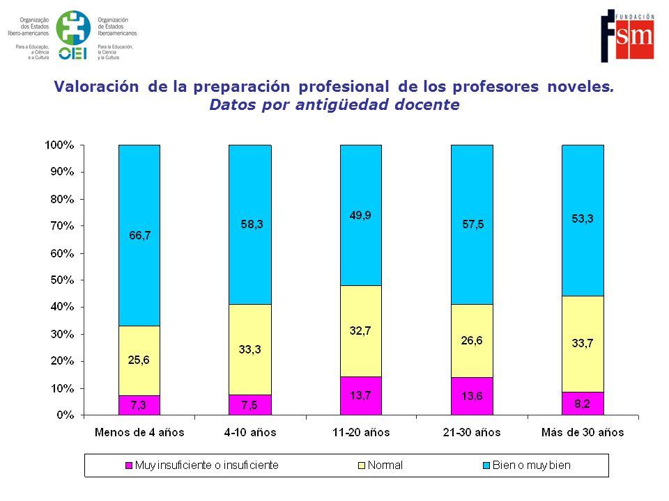 Valoración de la preparación profesional de los profesores noveles
