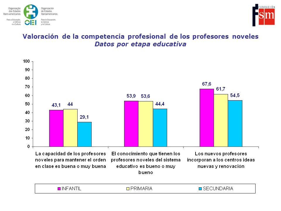 Valoración de la competencia profesional de los profesores noveles Datos por etapa educativa
