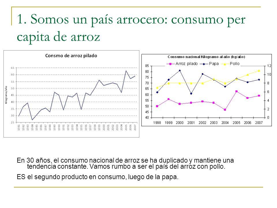 1. Somos un país arrocero: consumo per capita de arroz