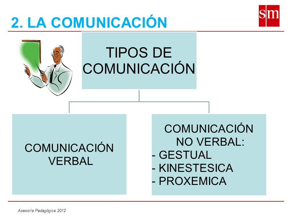 2. LA COMUNICACIÓN TIPOS DE COMUNICACIÓN NO VERBAL: COMUNICACIÓN