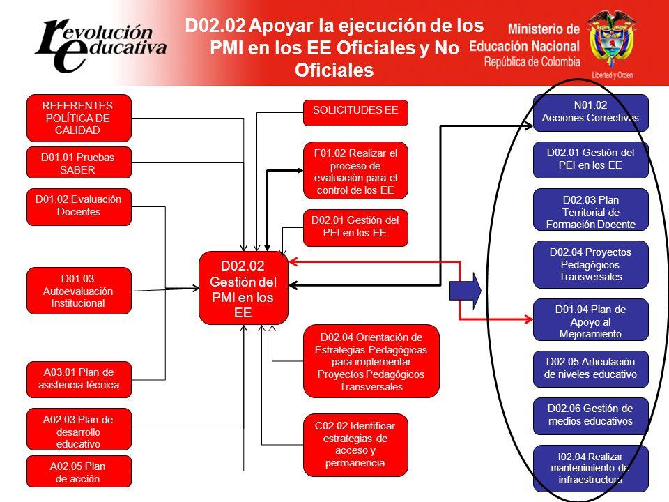 D02.02 Apoyar la ejecución de los PMI en los EE Oficiales y No Oficiales