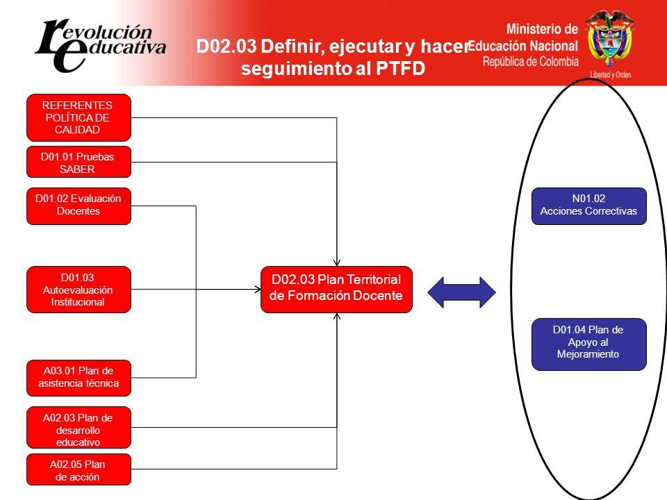 D02.03 Definir, ejecutar y hacer seguimiento al PTFD