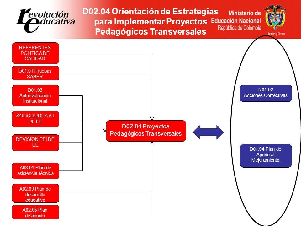 D02.04 Orientación de Estrategias para Implementar Proyectos Pedagógicos Transversales