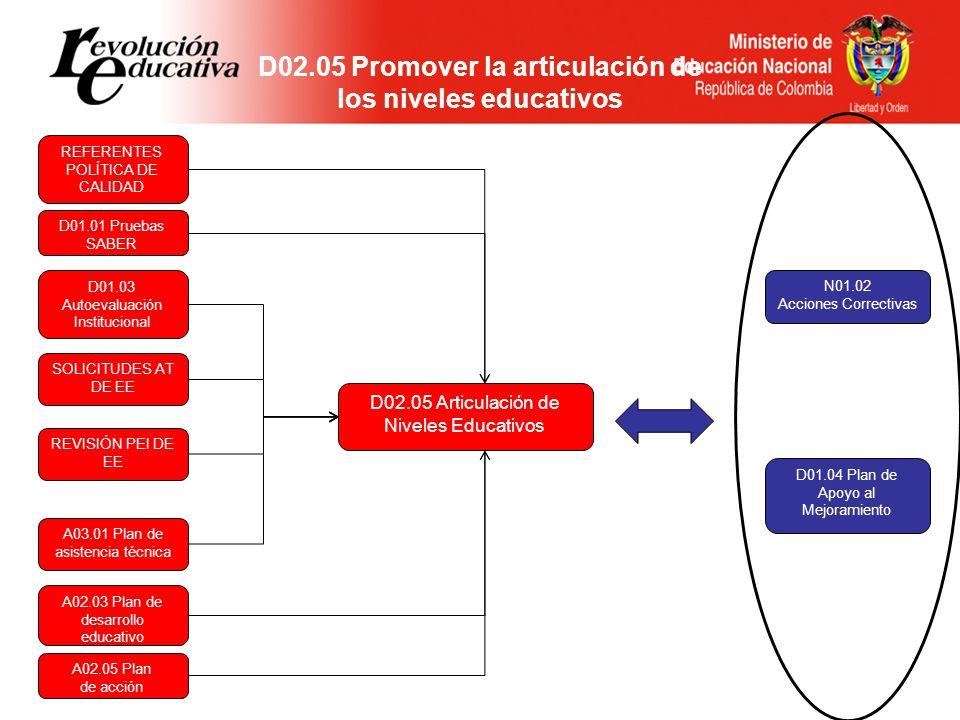 D02.05 Promover la articulación de los niveles educativos