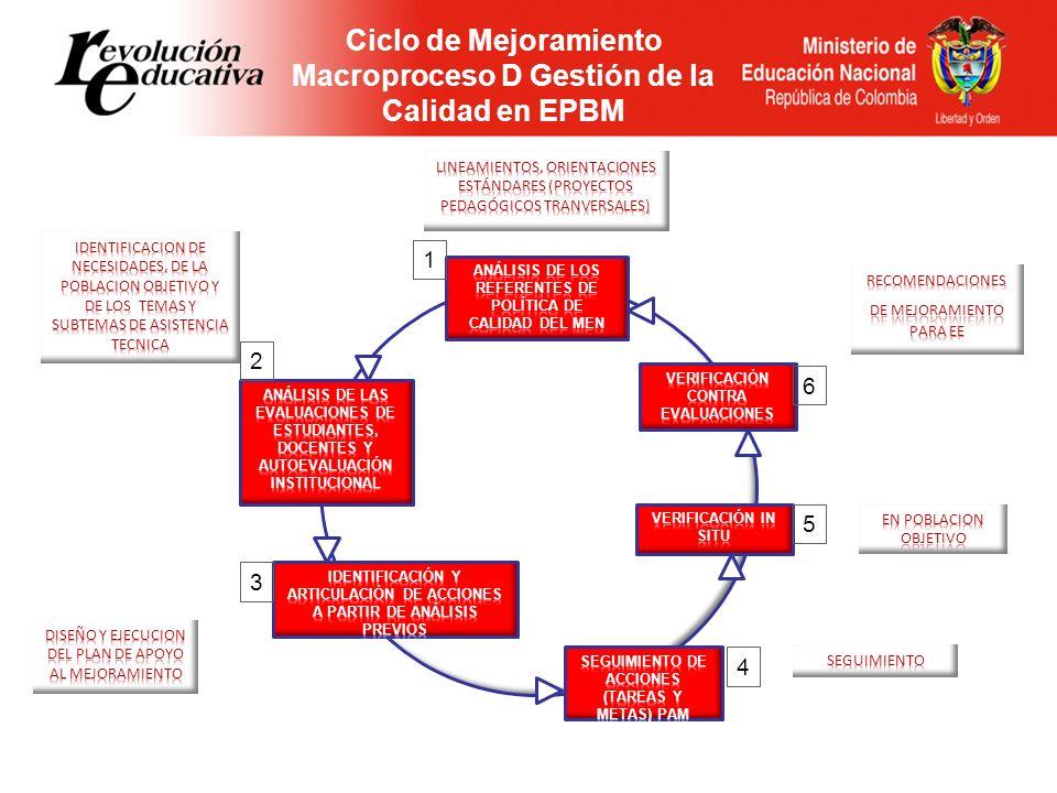 Ciclo de Mejoramiento Macroproceso D Gestión de la Calidad en EPBM