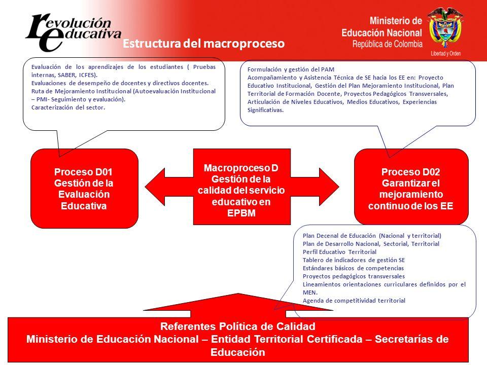 Estructura del macroproceso