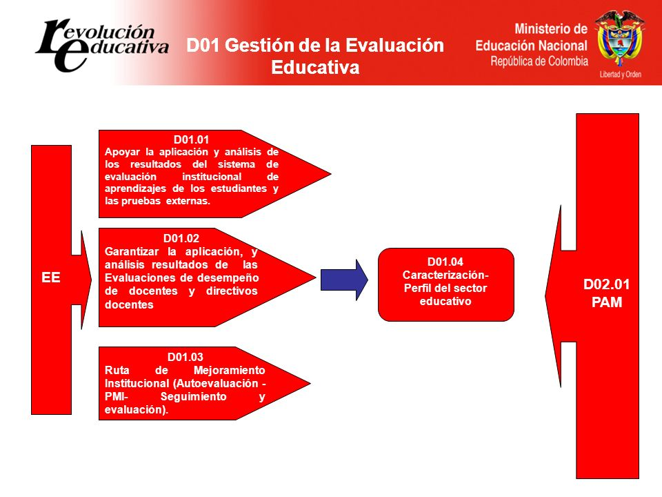 D01 Gestión de la Evaluación Educativa