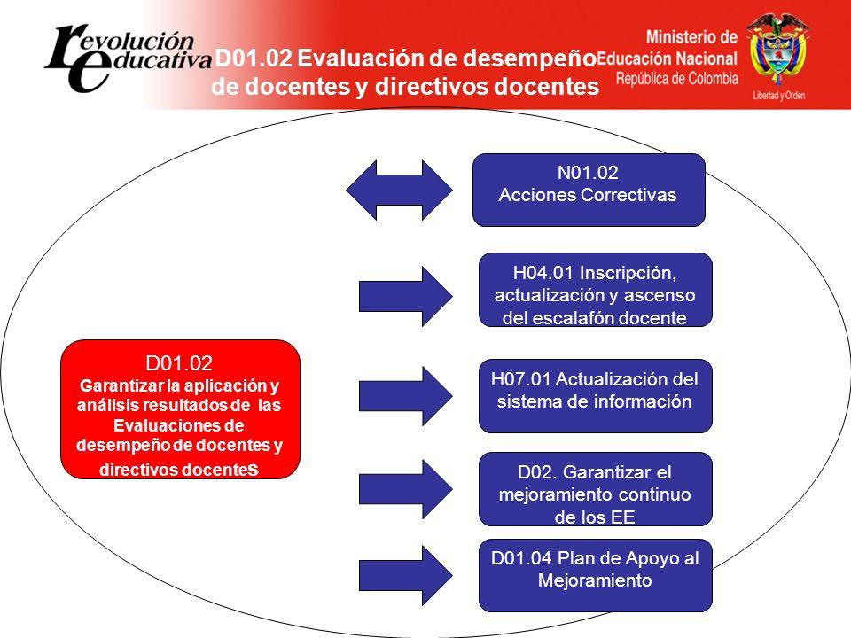 D01.02 Evaluación de desempeño de docentes y directivos docentes