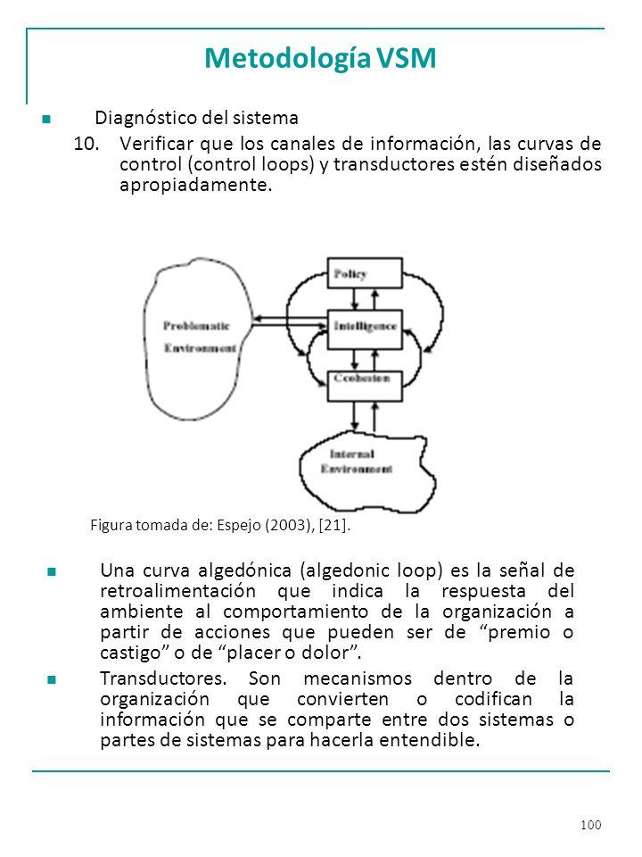 Metodología VSM Diagnóstico del sistema