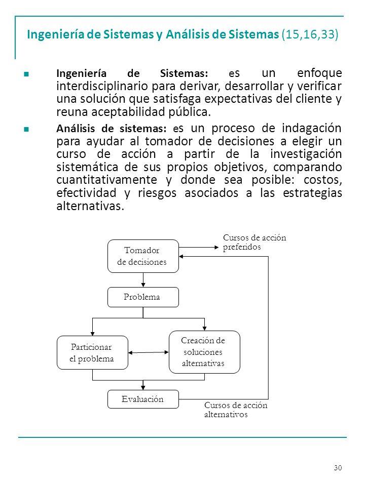 Ingeniería de Sistemas y Análisis de Sistemas (15,16,33)