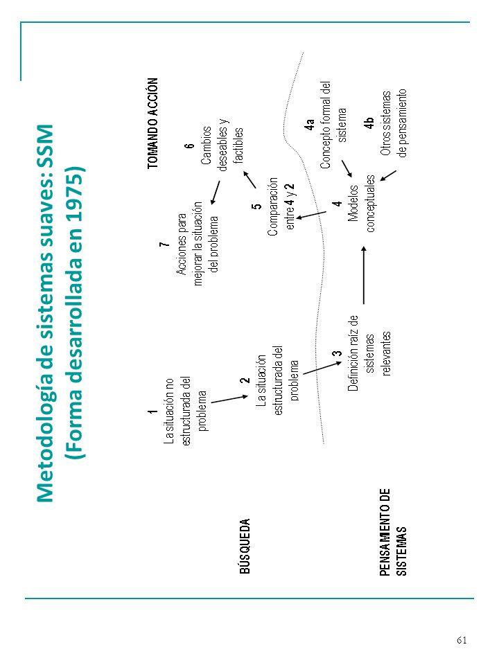 Metodología de sistemas suaves: SSM (Forma desarrollada en 1975)