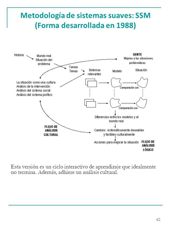 Metodología de sistemas suaves: SSM (Forma desarrollada en 1988)