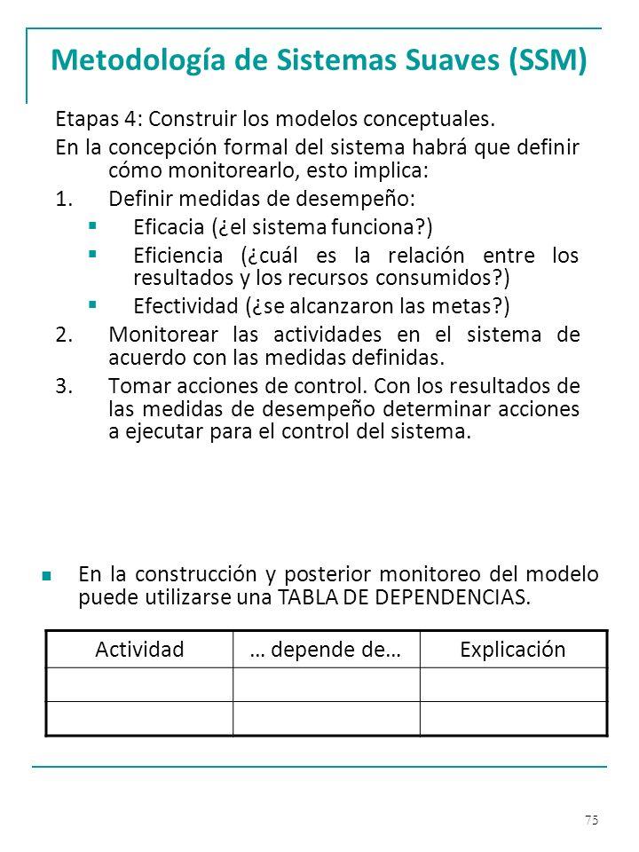 Metodología de Sistemas Suaves (SSM)