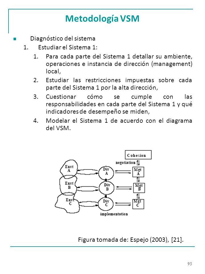 Metodología VSM Diagnóstico del sistema Estudiar el Sistema 1: