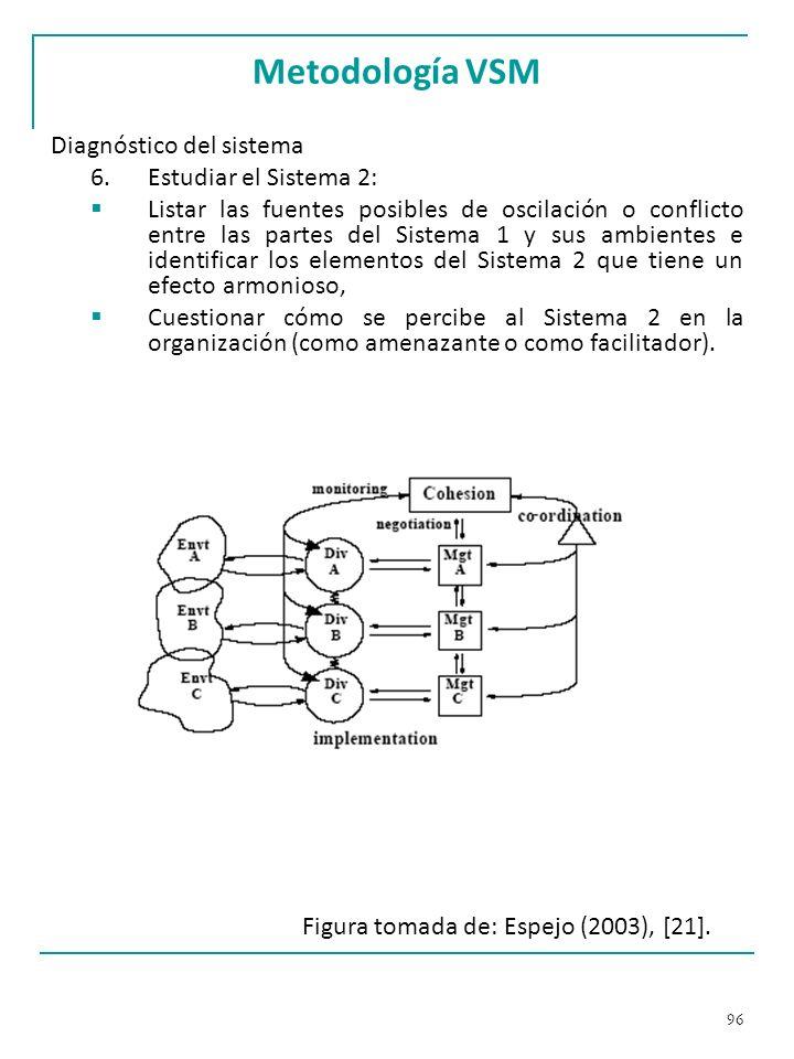 Metodología VSM Diagnóstico del sistema Estudiar el Sistema 2: