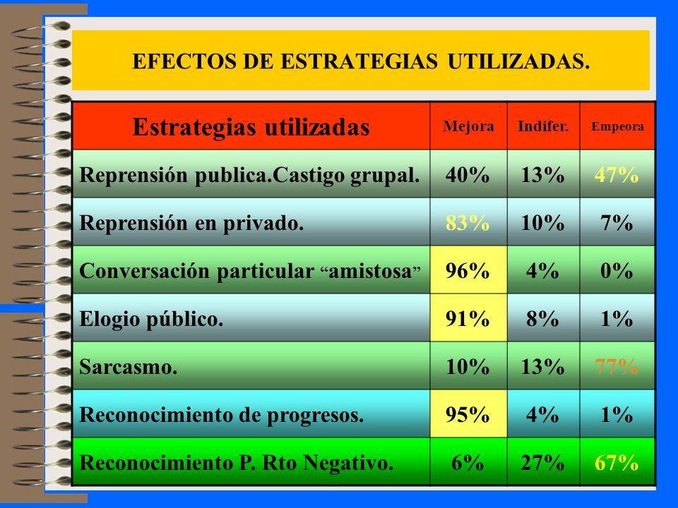 EFECTOS DE ESTRATEGIAS UTILIZADAS.