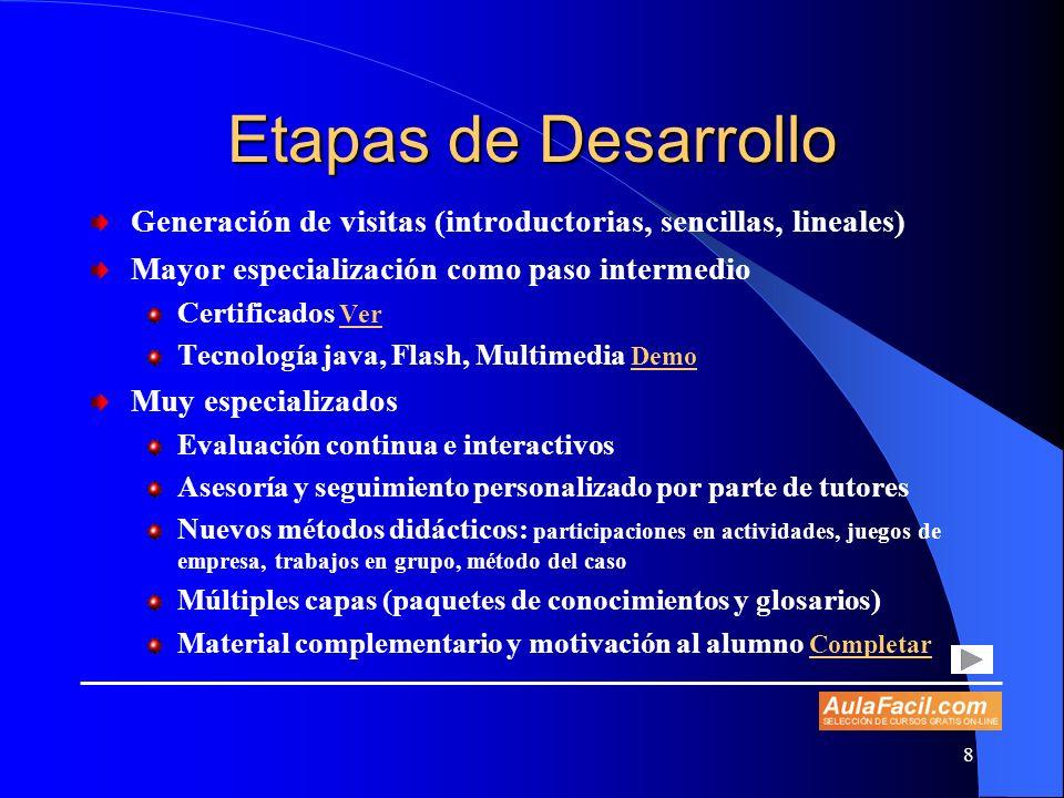 Etapas de Desarrollo Generación de visitas (introductorias, sencillas, lineales) Mayor especialización como paso intermedio.