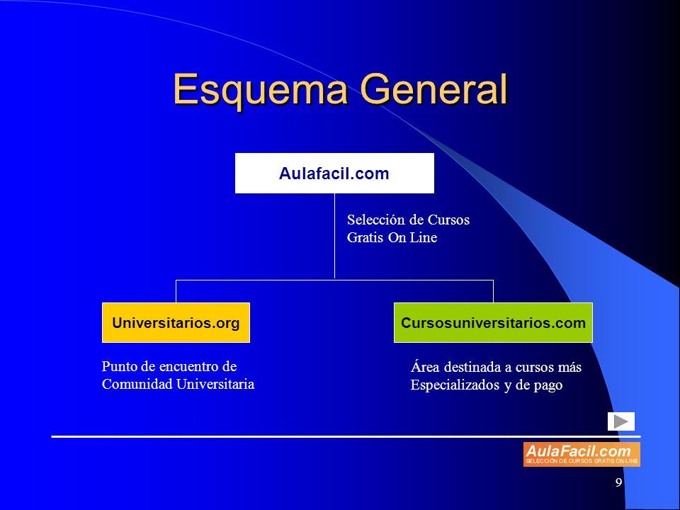Esquema General Esquema General Aulafacil.com Selección de Cursos