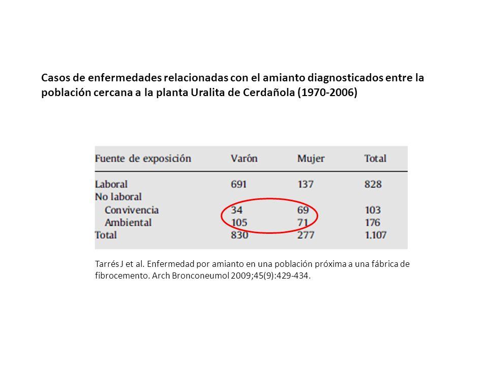 Casos de enfermedades relacionadas con el amianto diagnosticados entre la población cercana a la planta Uralita de Cerdañola (1970-2006)
