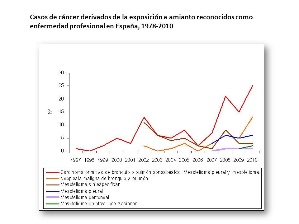 Casos de cáncer derivados de la exposición a amianto reconocidos como enfermedad profesional en España, 1978-2010