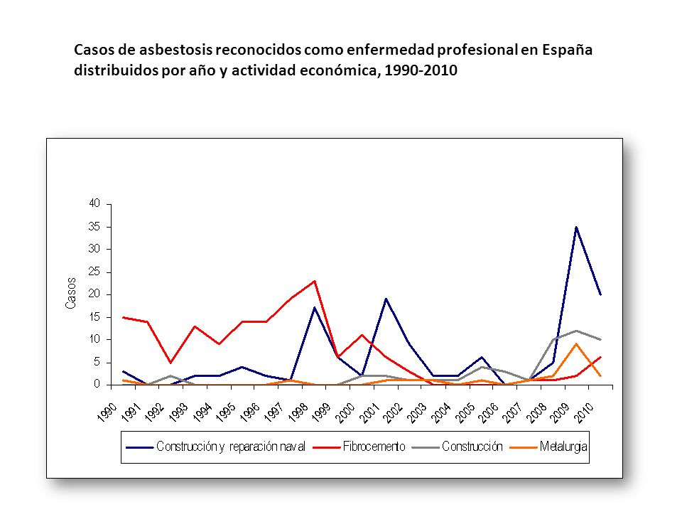 Casos de asbestosis reconocidos como enfermedad profesional en España distribuidos por año y actividad económica, 1990-2010