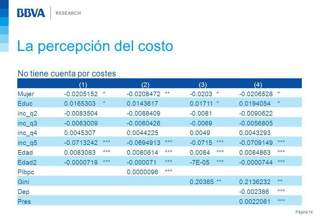 La percepción del costo