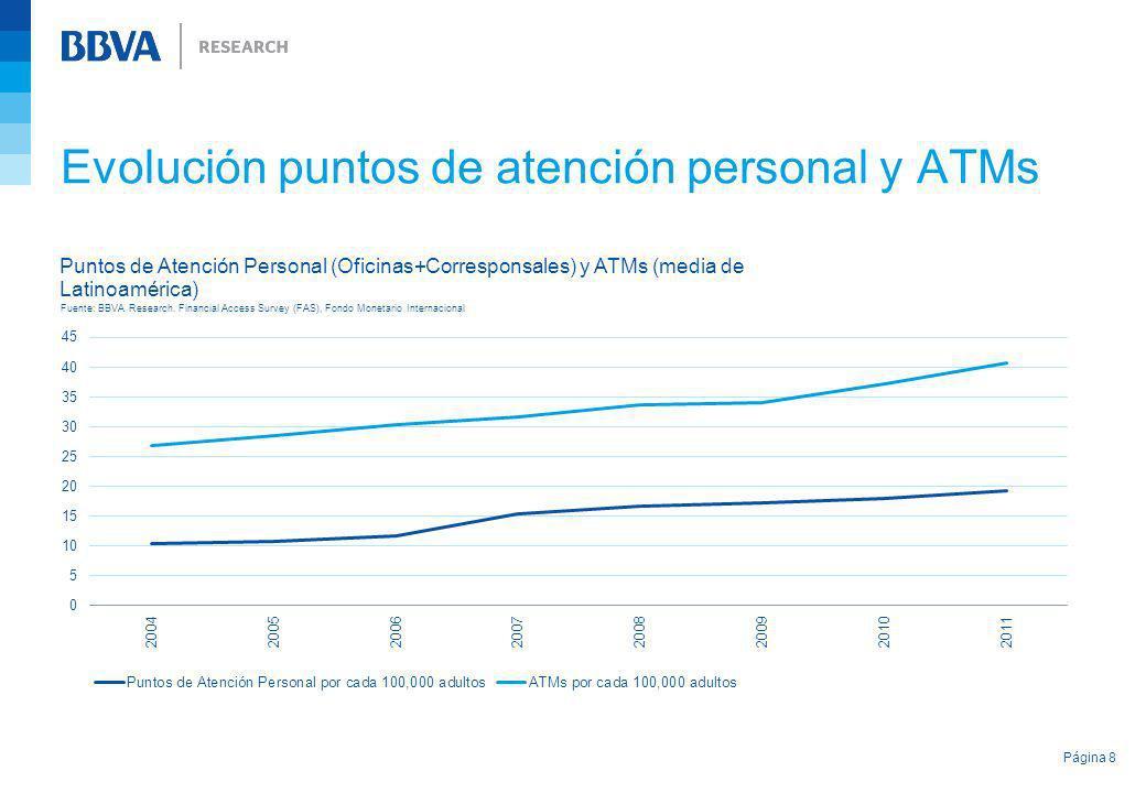 Evolución puntos de atención personal y ATMs