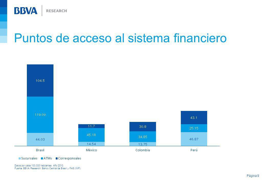 Puntos de acceso al sistema financiero