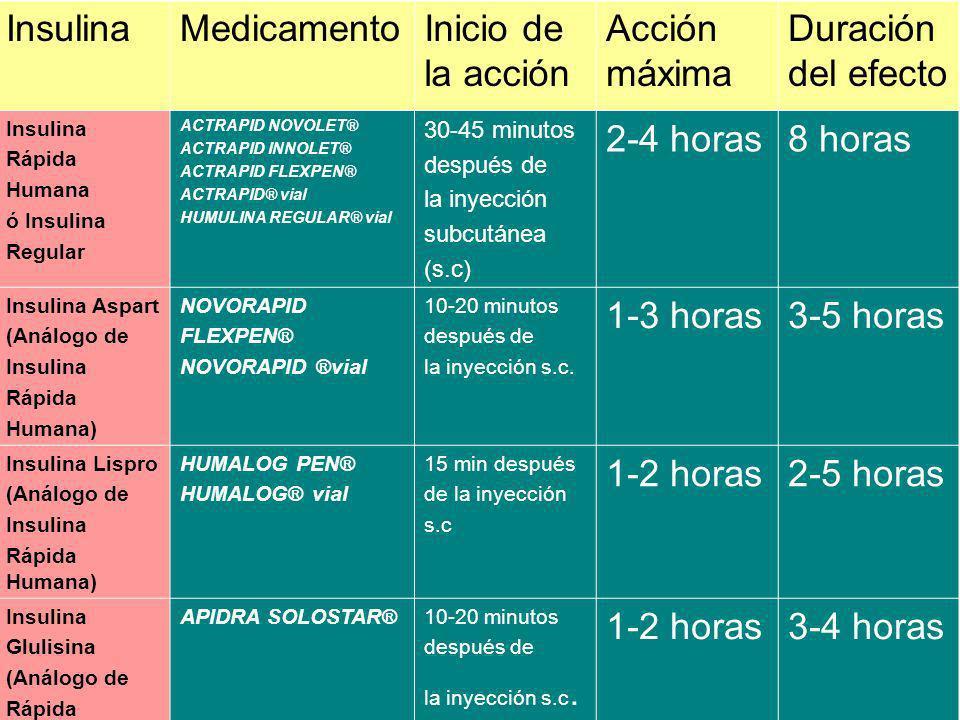 Insulina Medicamento Inicio de la acción Acción máxima