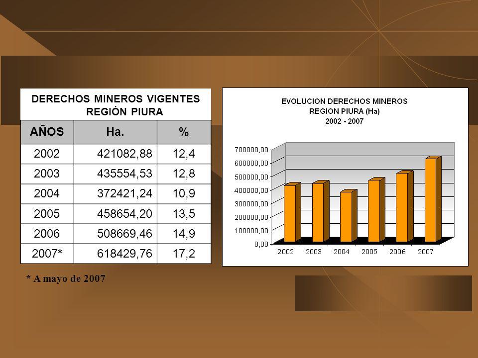 DERECHOS MINEROS VIGENTES REGIÓN PIURA