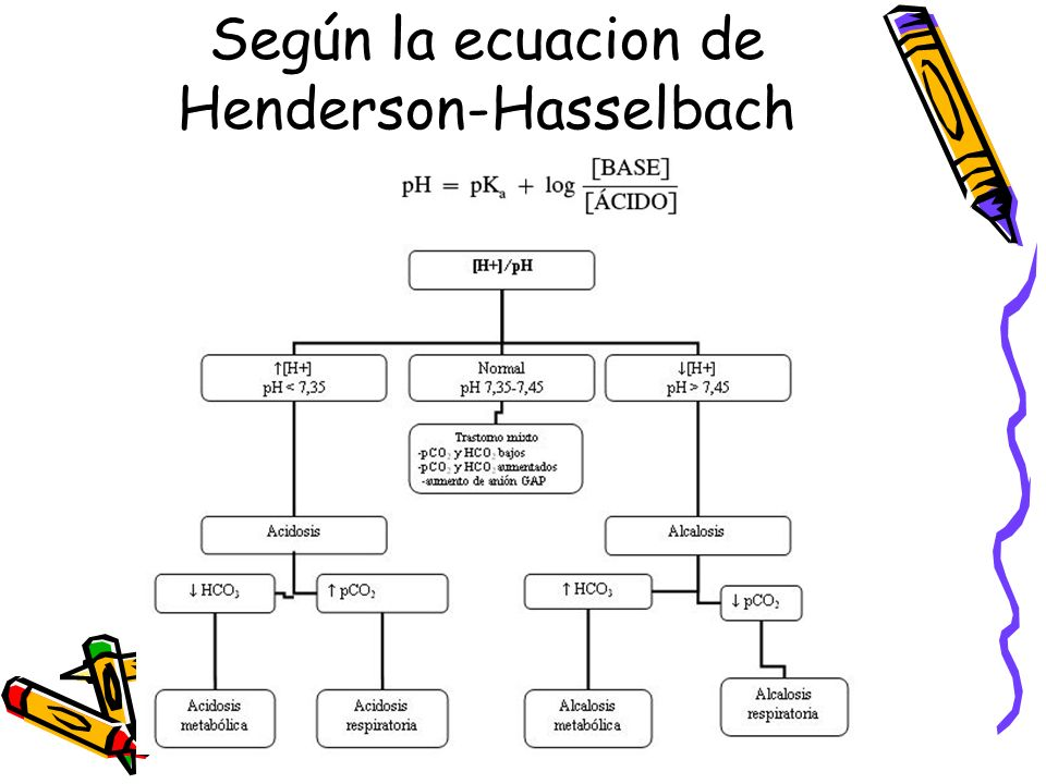 Según la ecuacion de Henderson-Hasselbach