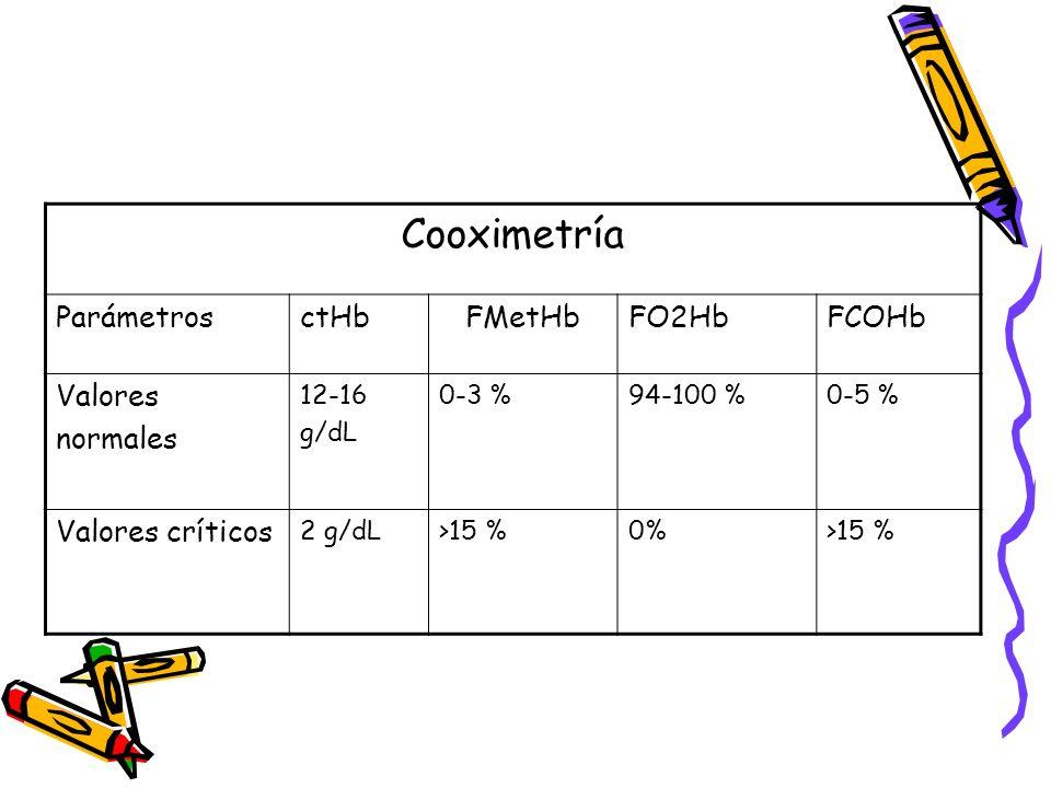 Cooximetría Parámetros ctHb FMetHb FO2Hb FCOHb Valores normales
