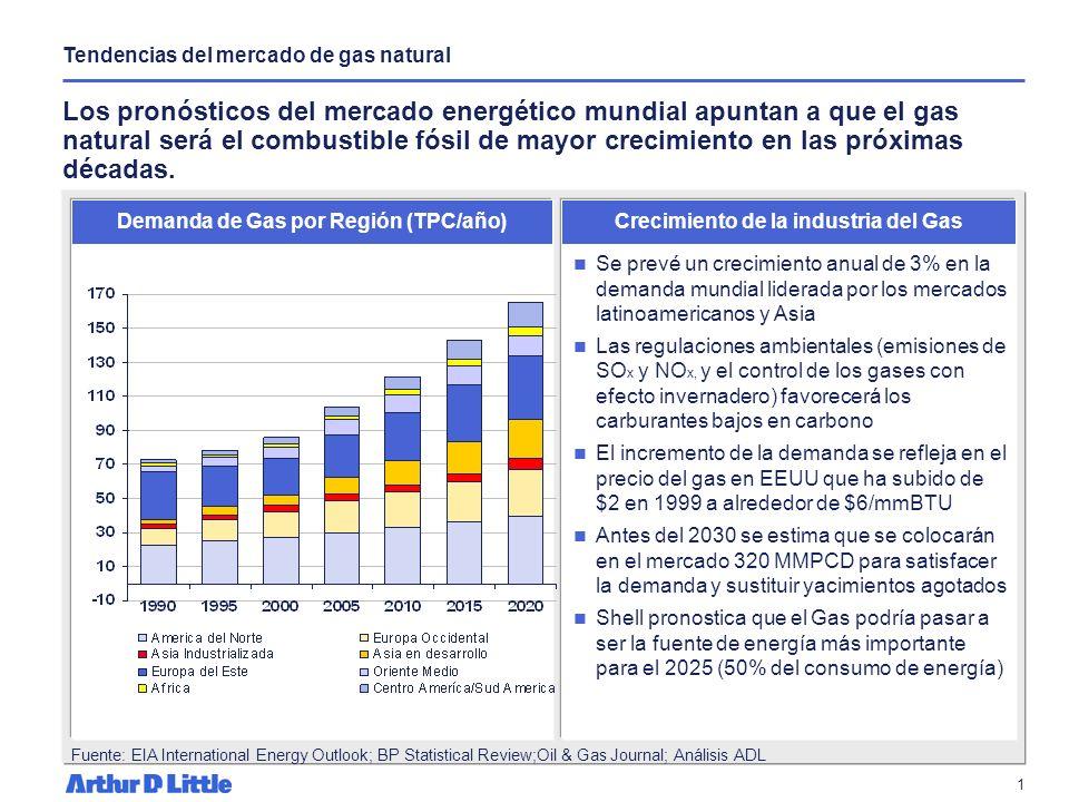 Tendencias del mercado de gas natural