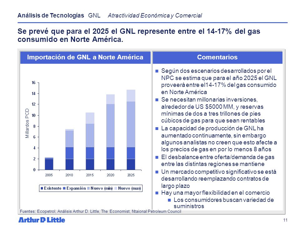 Importación de GNL a Norte América