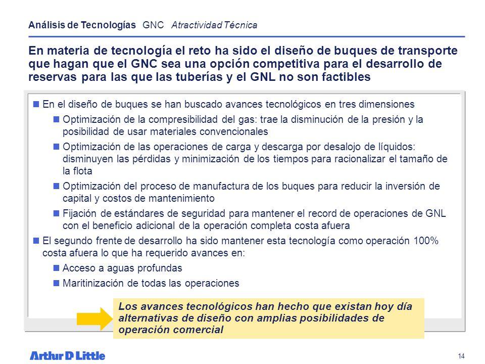 Análisis de Tecnologías GNC Atractividad Técnica
